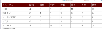 2014年W杯ブラジル大会アジア地区予選 最終予選グループB ― スポニチ Sponichi Annex サッカー-153728.png